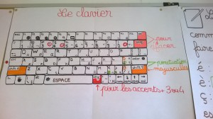Description du clavier du XO